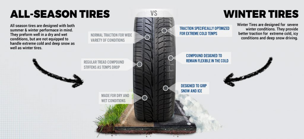 All Season Tires vs Winter Tires