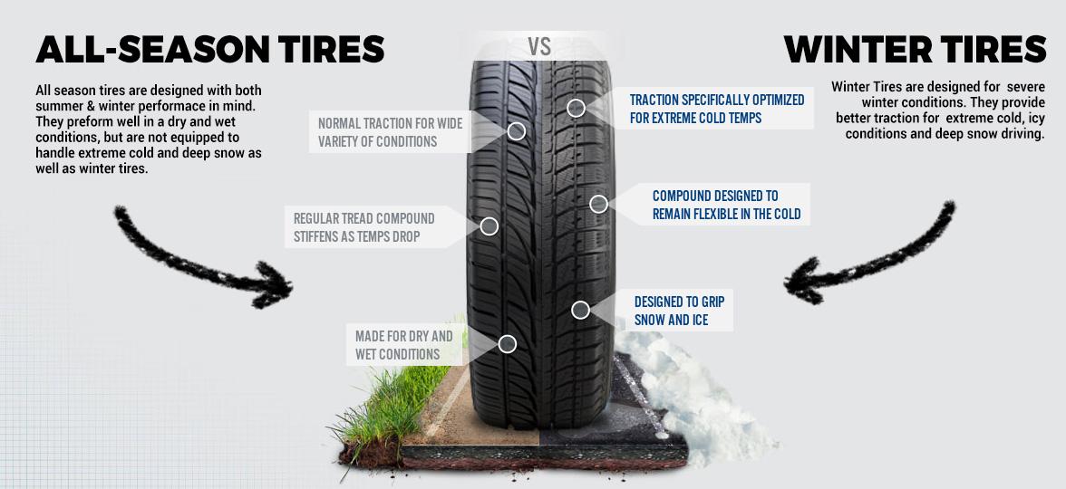 Summer Tires Vs All Season >> Winter Tires & the 7 °C Sweet Spot - Bay King Chrysler Jeep Dodge Ram